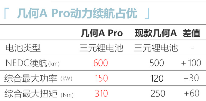 中期改款几何A曝光尺寸加长/续航600km 4月上市-图2