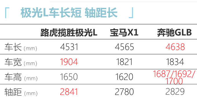 路虎揽胜极光L 5天后全球首秀 尺寸大涨PK宝马X1-图3