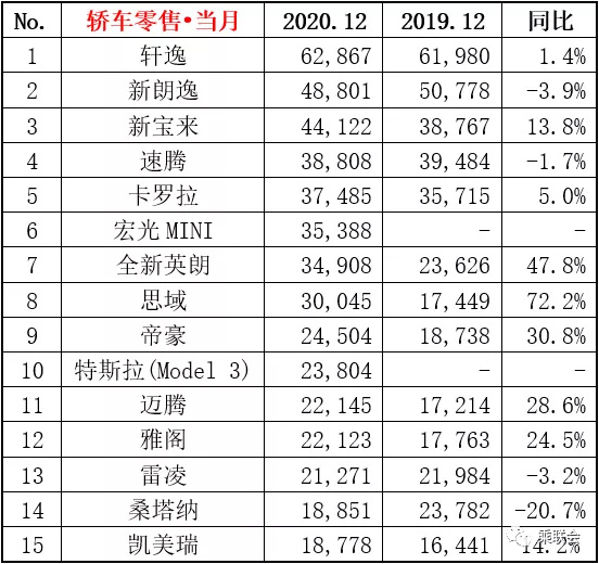12月轿车销量排名 思域大涨桑塔纳跌幅最高超20-图4