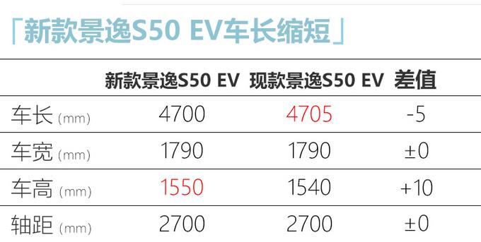 东风风行新款景逸S50纯电版实拍 车身增高1厘米-图4