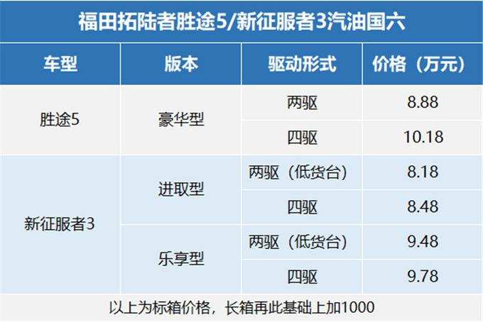 福田皮卡4K22汽油版上市,胜途5/新征服者3升级汽