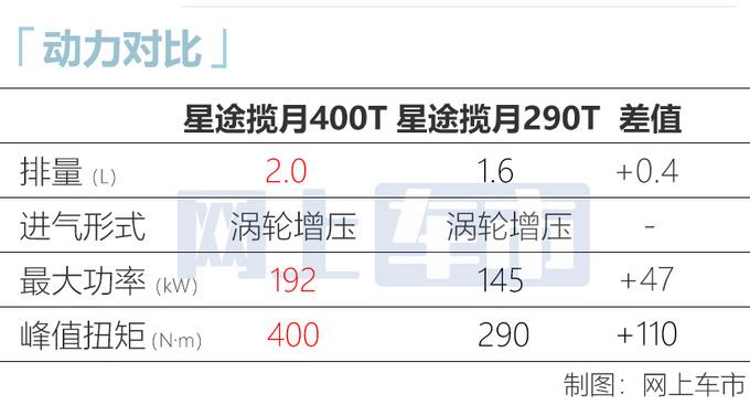 星途揽月2.0T高功率版曝光 配置更高 预计19万起售-图3