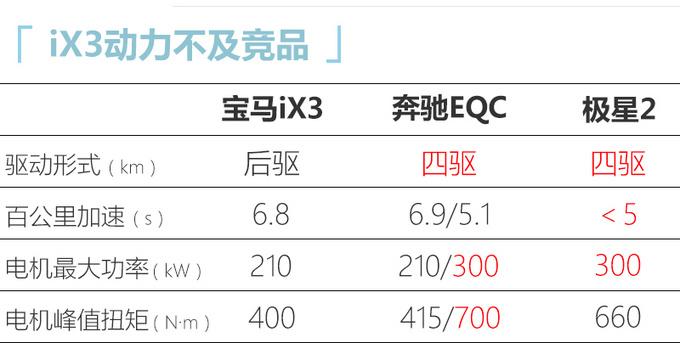 华晨宝马iX3明天上市 预售47万元起 续航500km-图8