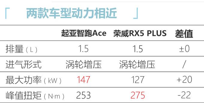 起亚智跑Ace接受预订 1.5T动力强-经销商卖15万起-图7