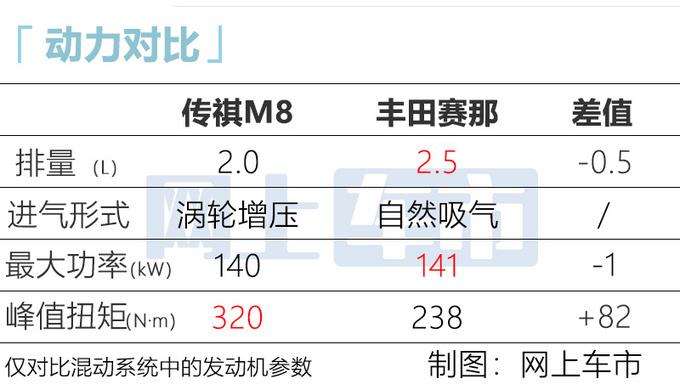 别着急买赛那 广汽传祺M8混动版曝光 配2.0T动力-图4