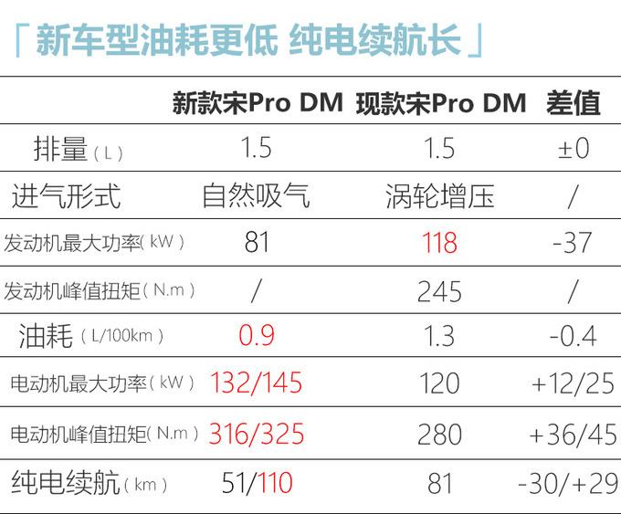 比亚迪最新产品规划 新宋MAX+宋Pro混动8-9月开卖-图4
