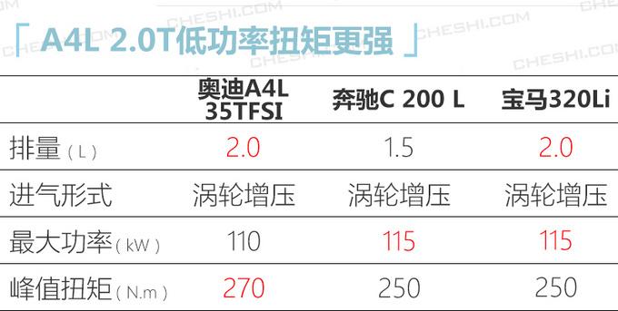 奥迪国产新款A4L实拍最快下月到店30.8万起售-图5