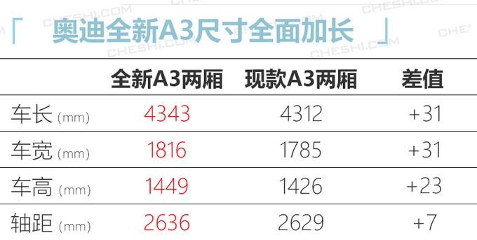 奥迪新A3将上市/年产10万辆 与大众宝来共线生产-图3