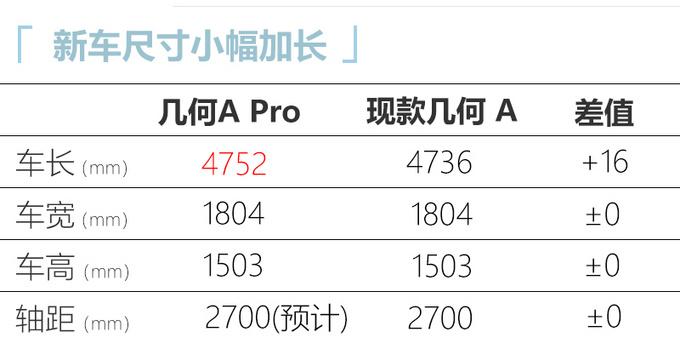 中期改款几何A曝光尺寸加长/续航600km 4月上市-图1