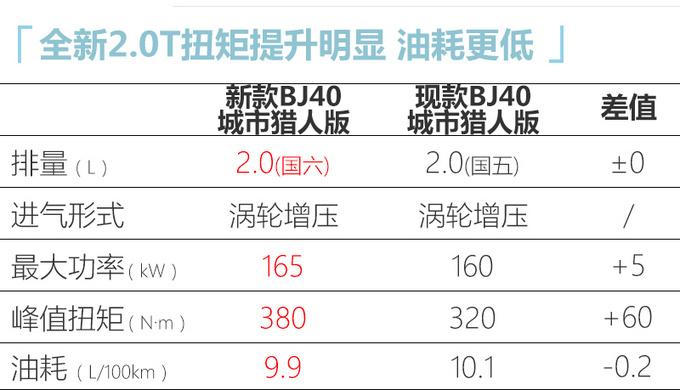北京新款BJ40升级2.0T+8AT 新增两驱版5天后开卖-图1
