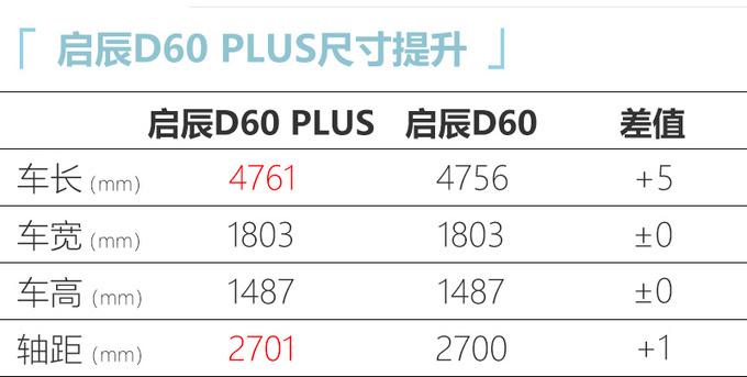 东风启辰D60 PLUS现已到店 接受预订3月将上市-图5