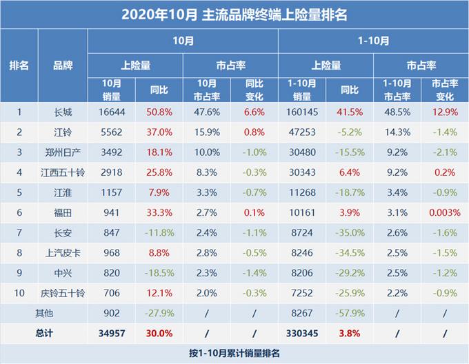 10月皮卡市场增长30%,长城/江西五十铃/福田带动