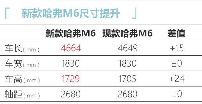哈弗改款M6即将量产下线年内上市-起售不到7万-图5
