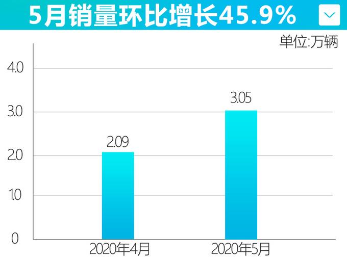 雪佛兰5月销量超3万辆 科鲁泽畅销量大增36.9-图1