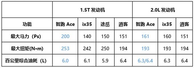 200匹的1.5T你见过吗解析起亚智跑Ace新款发动机-图12