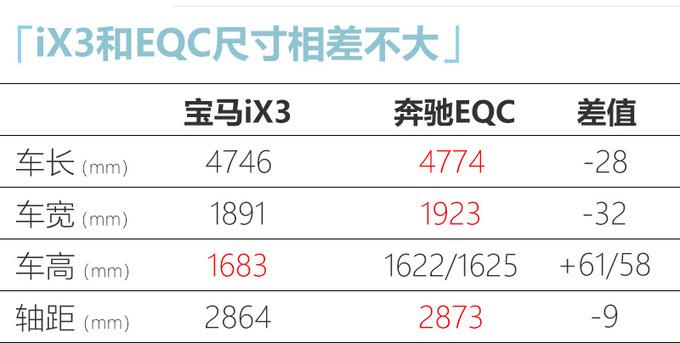 华晨宝马纯电动X3下线 续航超奔驰EQC/50万起售-图5