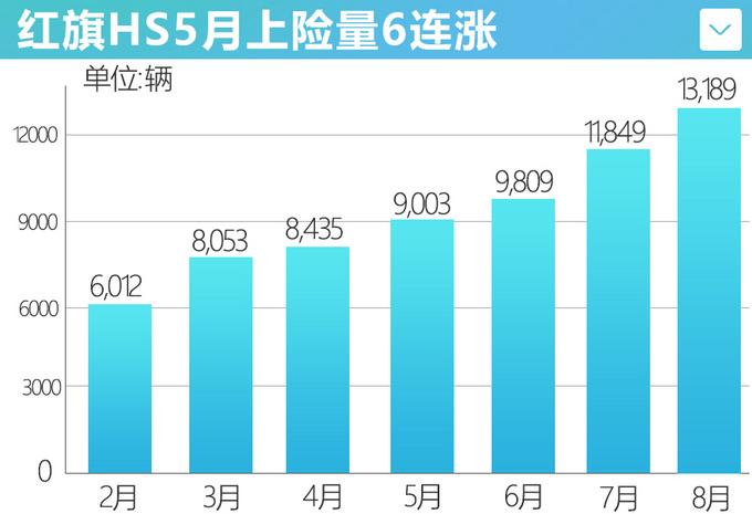红旗HS5月销六连涨反超本田CR-V 跻身SUV榜单前五-图1