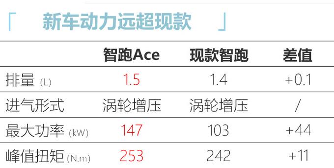 起亚智跑Ace接受预订 1.5T动力强-经销商卖15万起-图6