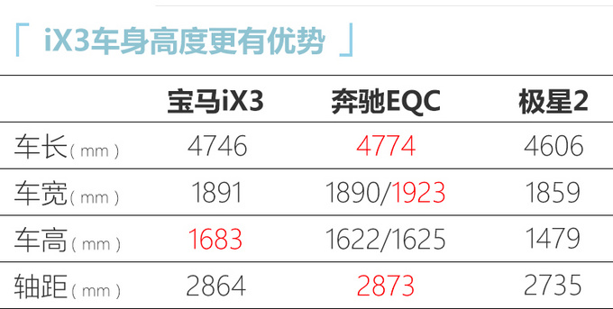 华晨宝马iX3明天上市 预售47万元起 续航500km-图7
