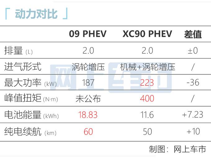 领克09插电混动信息曝光 百公里油耗2.8L 同级最高-图1