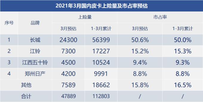 2021年3月广义皮卡销量,长城皮卡稳居行业龙头
