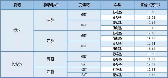 郑州日产锐骐6平箱版上市,售10.68—15.68万元