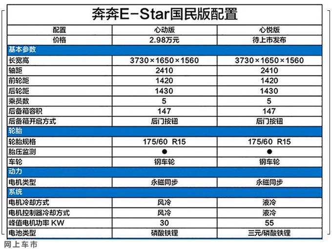 长安奔奔E-Star配置曝光 全系没气囊 两天后上市-图1
