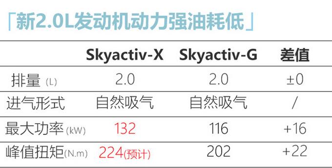 马自达3将换全新2.0L引擎 动力比本田思域还强-图4