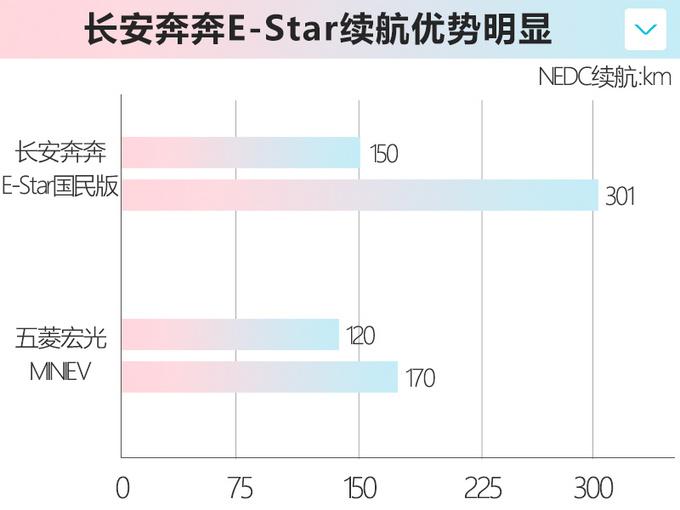长安奔奔E-Star配置曝光 全系减配气囊 两天后上市-图1
