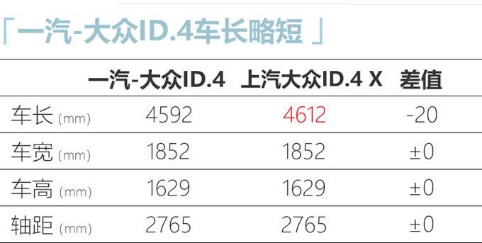 一汽-大众ID.4正式预售 XX.XX万元起 续航550km-图8