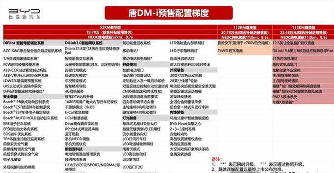 比亚迪唐DM-i配置曝光 入门版就够用-3月份上市-图2