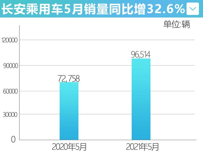 长安汽车5月销量同比大涨32.6UNI-K再超5千辆-图1