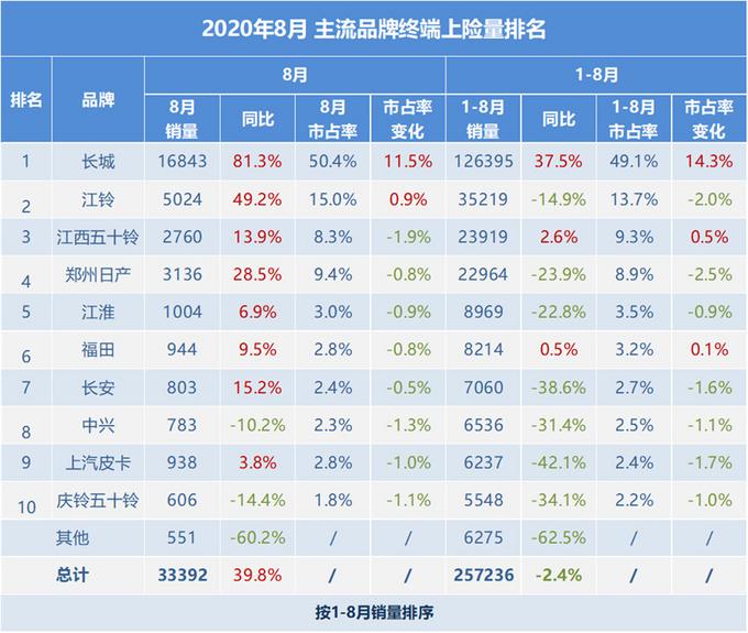 8月皮卡市场增长39.8%,长城/江西五十铃/福田带动