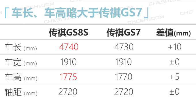 广汽传祺GS8S下月开卖动力超长安CS75 PLUS-图5
