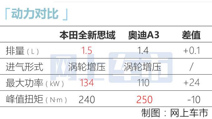东风本田全新思域下线 1.5T动力更强 10天后上市-图1