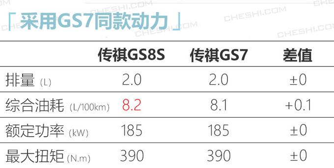 广汽传祺GS8S下月开卖动力超长安CS75 PLUS-图7