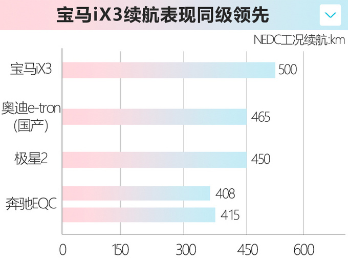 华晨宝马iX3明天上市 预售47万元起 续航500km-图9