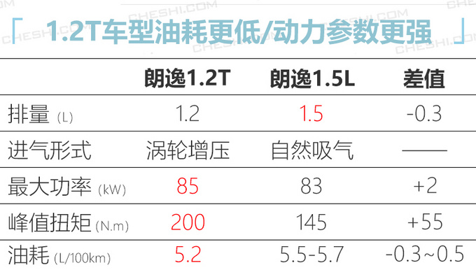1.5L要停售大众新朗逸增1.2T车型 售价上调1万-图1