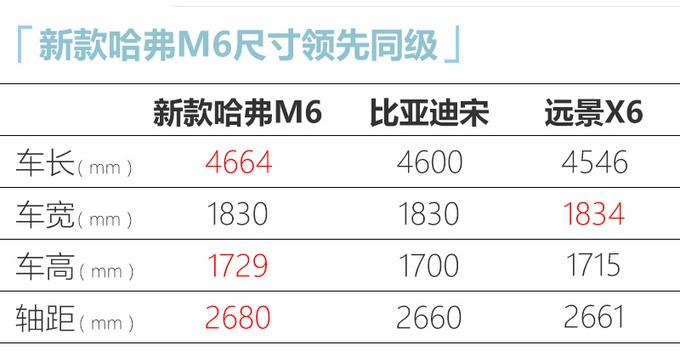 哈弗改款M6即将量产下线年内上市-起售不到7万-图6