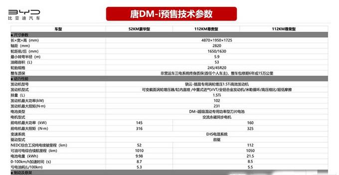 比亚迪唐DM-i配置曝光 入门版就够用-3月份上市-图1