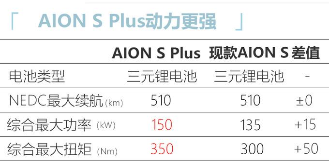 广汽埃安AION S Plus亮相 造型更犀利 本月底上市-图6