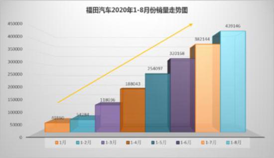 福田汽车8月增幅超5成 年度销量累计近44万