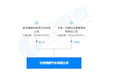天津博郡股东变更:子公司夏利运营接手
