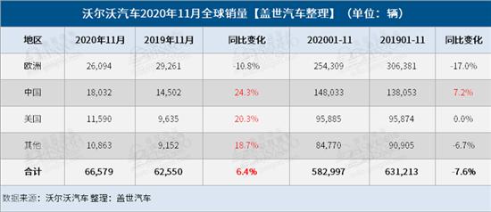 沃尔沃全球销量增6.4% 中美均两位数增长