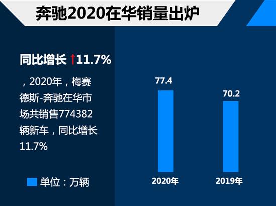 豪华品牌2020销量 奔驰在华超77.4万辆