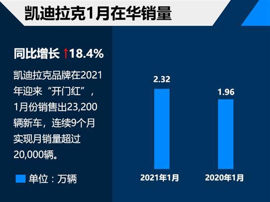 豪华品牌1月销量 凯迪拉克售出2.32万辆