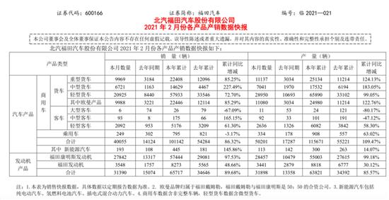 福田汽车:2月销售4万辆 同比增长183.6%