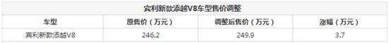 宾利添越V8售价调整 售价涨幅3.7万元