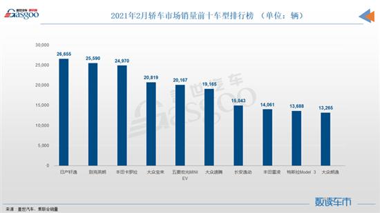 2月轿车销量TOP10:轩逸夺冠朗逸末席