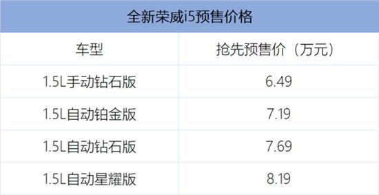 全新荣威i5正式开启预售 预售价6.49万起